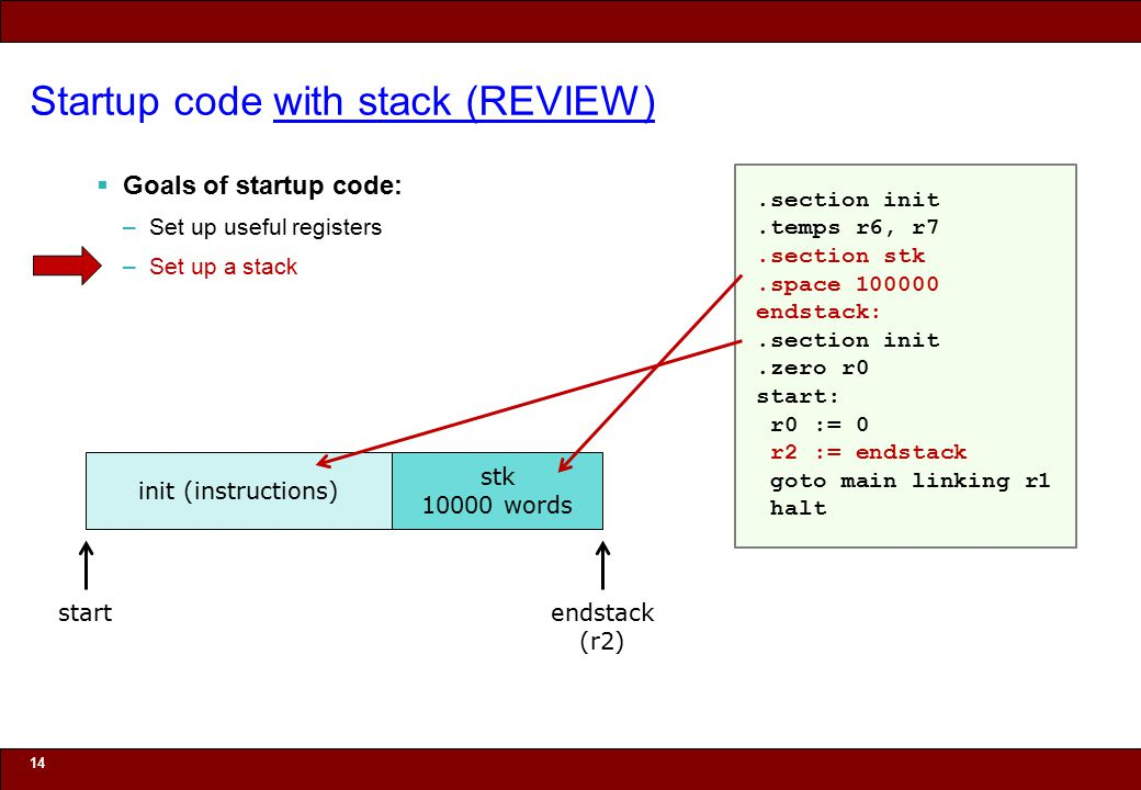 © 2010 Noah Mendelsohn Startup code with stack (REVIEW)  Goals of startup code: –Set up useful registers –Set up a stack 14 init (instructions) start
