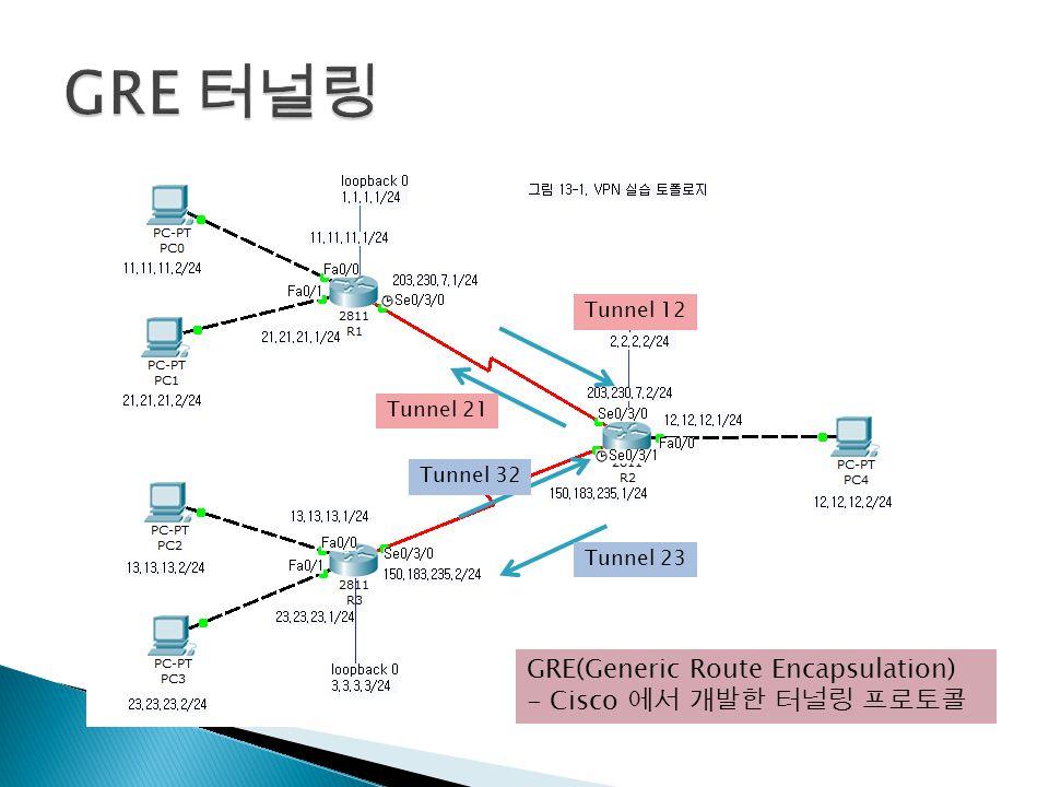 Tunnel 21 Tunnel 12 Tunnel 23 Tunnel 32 GRE(Generic Route Encapsulation) - Cisco 에서 개발한 터널링 프로토콜