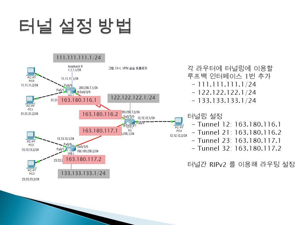 각 라우터에 터널링에 이용할 루프백 인터페이스 1 번 추가 - 111.111.111.1/24 - 122.122.122.1/24 - 133.133.133.1/24 터널링 설정 - Tunnel 12: 163.180.116.1 - Tunnel 21: 163.180.116.2 - Tunnel 23: 163.180.117.1 - Tunnel 32: 163.180.117.2 터널간 RIPv2 를 이용해 라우팅 설정 111.111.111.1/24 122.122.122.1/24 133.133.133.1/24 163.180.116.1 163.180.116.2 163.180.117.1 163.180.117.2