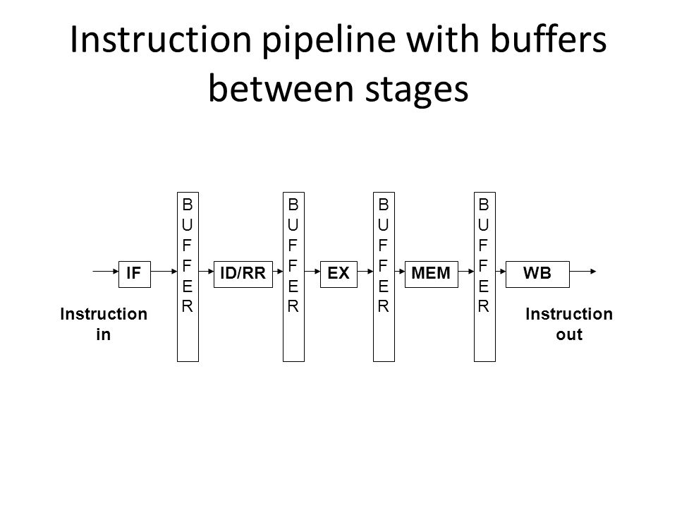 Instruction pipeline with buffers between stages IFID/RREXMEMWB Instruction in BUFFERBUFFER BUFFERBUFFER BUFFERBUFFER BUFFERBUFFER Instruction out