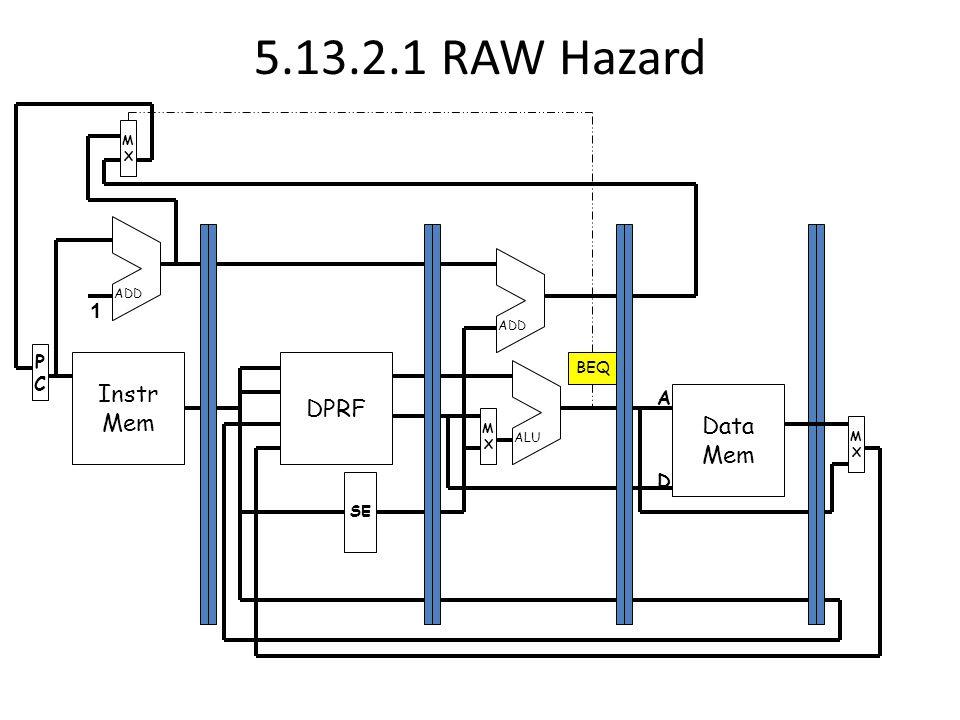 5.13.2.1 RAW Hazard Instr Mem PCPC MXMX DPRF Data Mem MXMX MXMX SE ADD ALU 1 A D BEQ