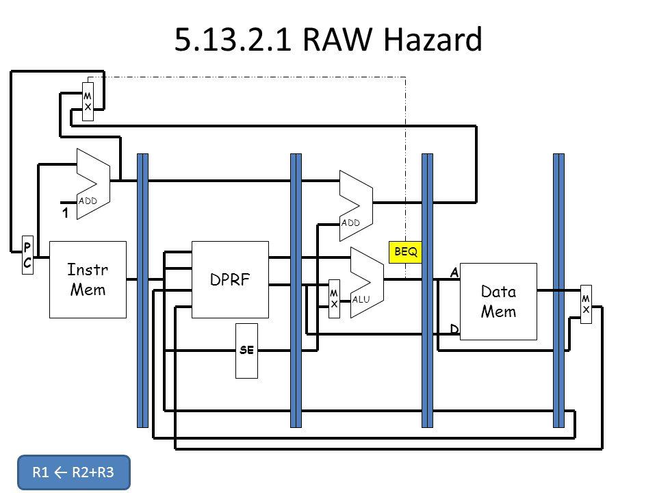 5.13.2.1 RAW Hazard Instr Mem PCPC MXMX DPRF Data Mem MXMX MXMX SE ADD ALU 1 A D BEQ R1 ← R2+R3