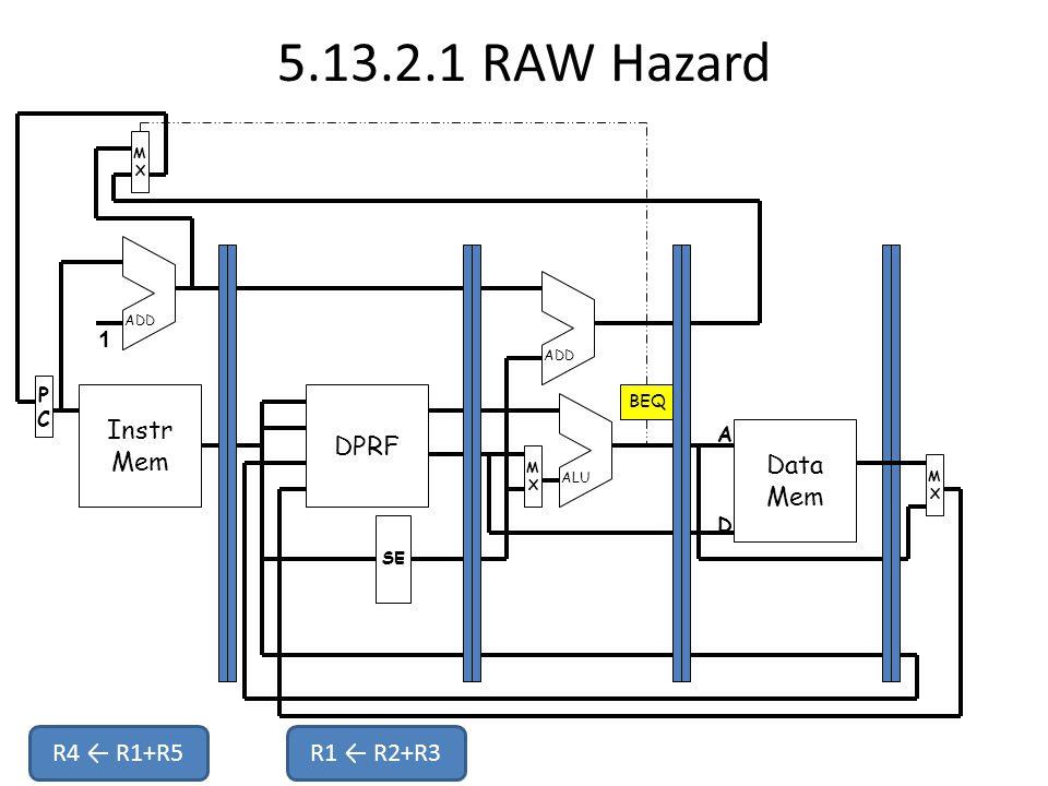 5.13.2.1 RAW Hazard Instr Mem PCPC MXMX DPRF Data Mem MXMX MXMX SE ADD ALU 1 A D BEQ R4 ← R1+R5R1 ← R2+R3