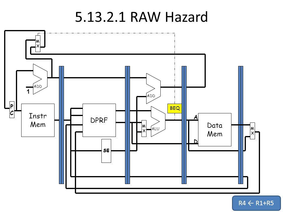 5.13.2.1 RAW Hazard Instr Mem PCPC MXMX DPRF Data Mem MXMX MXMX SE ADD ALU 1 A D BEQ R4 ← R1+R5