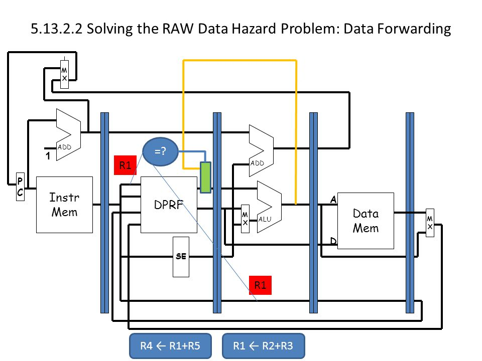 Solving the RAW Data Hazard Problem: Data Forwarding Instr Mem PCPC MXMX DPRF Data Mem MXMX MXMX SE ADD ALU 1 A D R4 ← R1+R5R1 ← R2+R3 R1 =