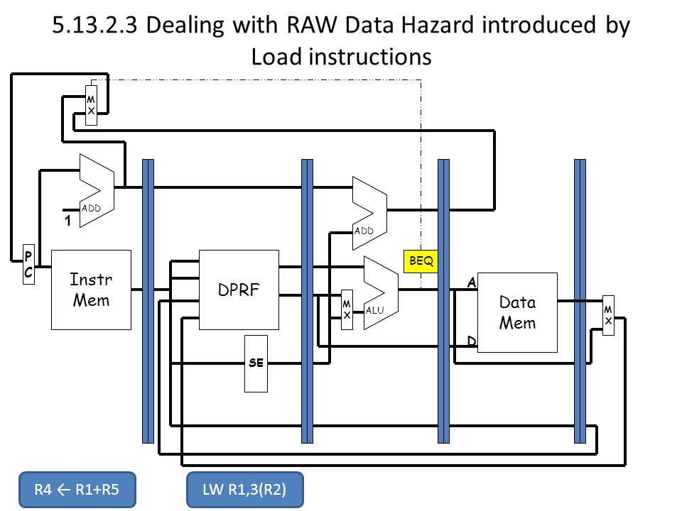 Dealing with RAW Data Hazard introduced by Load instructions Instr Mem PCPC MXMX DPRF Data Mem MXMX MXMX SE ADD ALU 1 A D BEQ R4 ← R1+R5LW R1,3(R2)