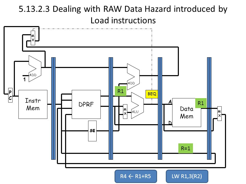 Dealing with RAW Data Hazard introduced by Load instructions Instr Mem PCPC MXMX DPRF Data Mem MXMX MXMX SE ADD ALU 1 A D BEQ R4 ← R1+R5LW R1,3(R2) R=1 R1