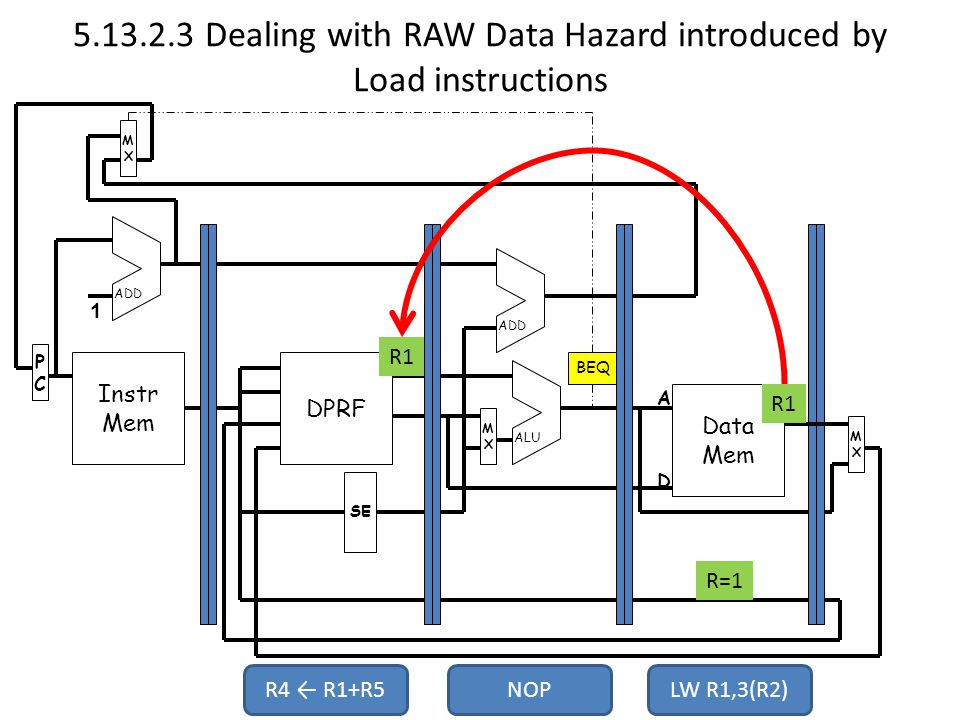 Dealing with RAW Data Hazard introduced by Load instructions Instr Mem PCPC MXMX DPRF Data Mem MXMX MXMX SE ADD ALU 1 A D BEQ NOPLW R1,3(R2) R=1 R1 R4 ← R1+R5