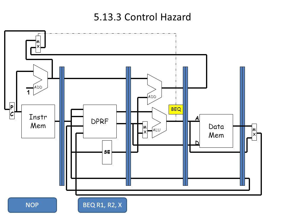 5.13.3 Control Hazard Instr Mem PCPC MXMX DPRF Data Mem MXMX MXMX SE ADD ALU 1 A D BEQ NOPBEQ R1, R2, X