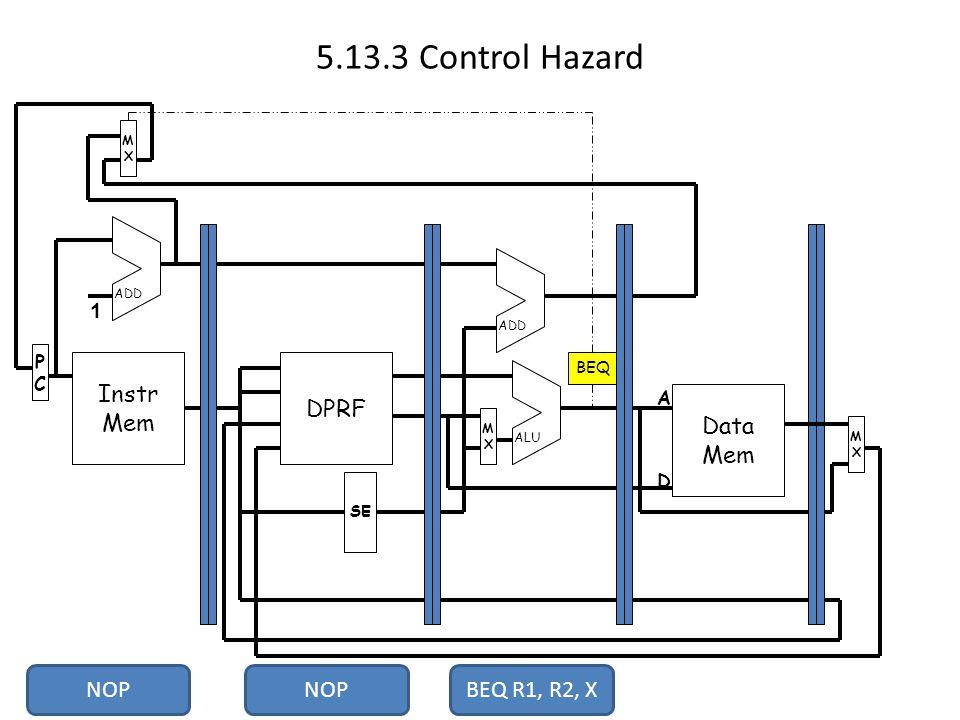 5.13.3 Control Hazard Instr Mem PCPC MXMX DPRF Data Mem MXMX MXMX SE ADD ALU 1 A D BEQ NOPBEQ R1, R2, X NOP