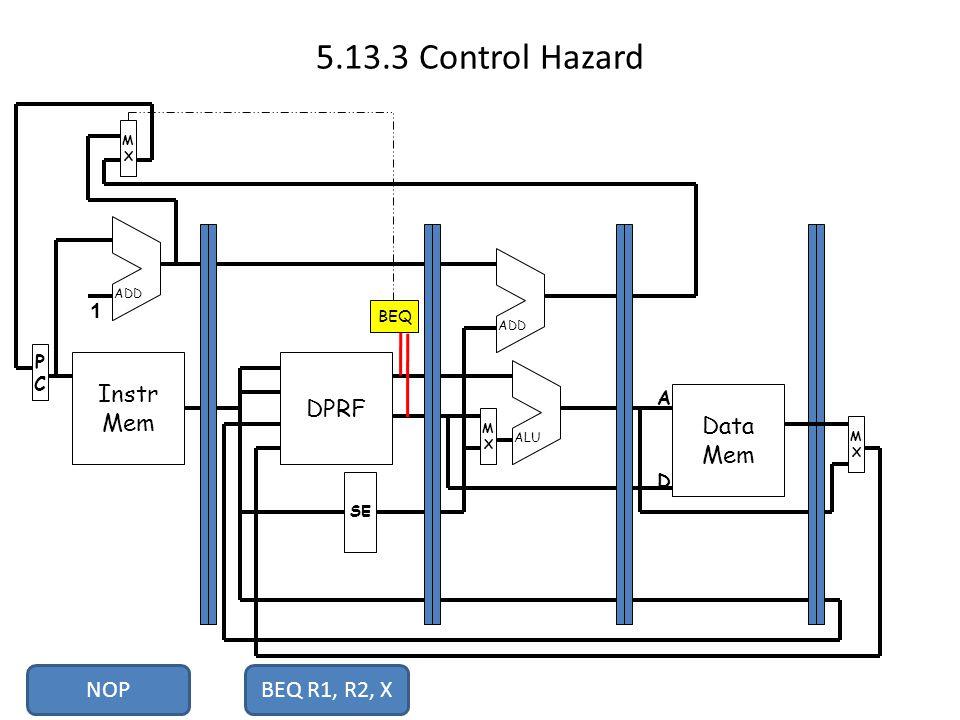 5.13.3 Control Hazard Instr Mem PCPC MXMX DPRF Data Mem MXMX MXMX SE ADD ALU 1 A D BEQ BEQ R1, R2, X NOP