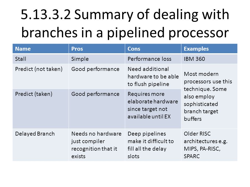 Summary of dealing with branches in a pipelined processor NameProsConsExamples StallSimplePerformance lossIBM 360 Predict (not taken)Good performanceNeed additional hardware to be able to flush pipeline Most modern processors use this technique.