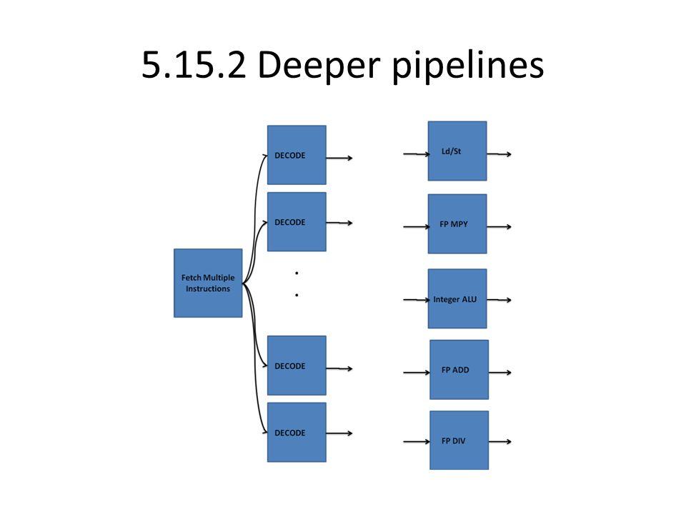 5.15.2 Deeper pipelines