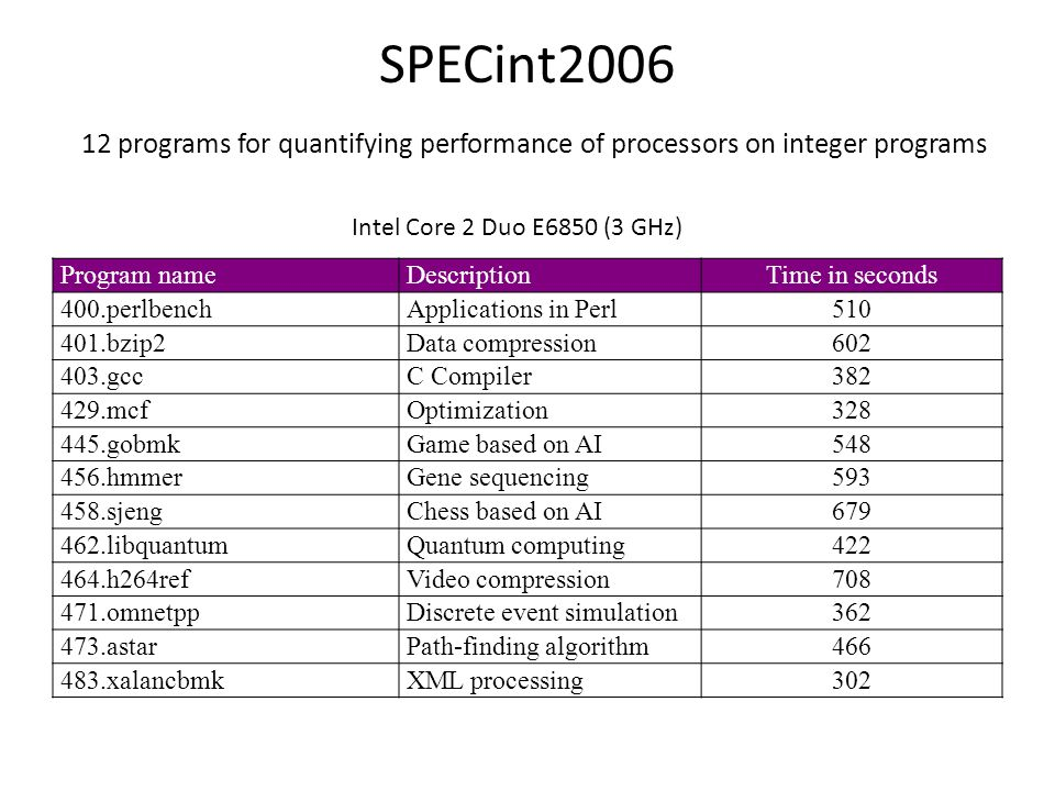 SPECint programs for quantifying performance of processors on integer programs Program nameDescriptionTime in seconds 400.perlbenchApplications in Perl bzip2Data compression gccC Compiler mcfOptimization gobmkGame based on AI hmmerGene sequencing sjengChess based on AI libquantumQuantum computing h264refVideo compression omnetppDiscrete event simulation astarPath-finding algorithm xalancbmkXML processing302 Intel Core 2 Duo E6850 (3 GHz)