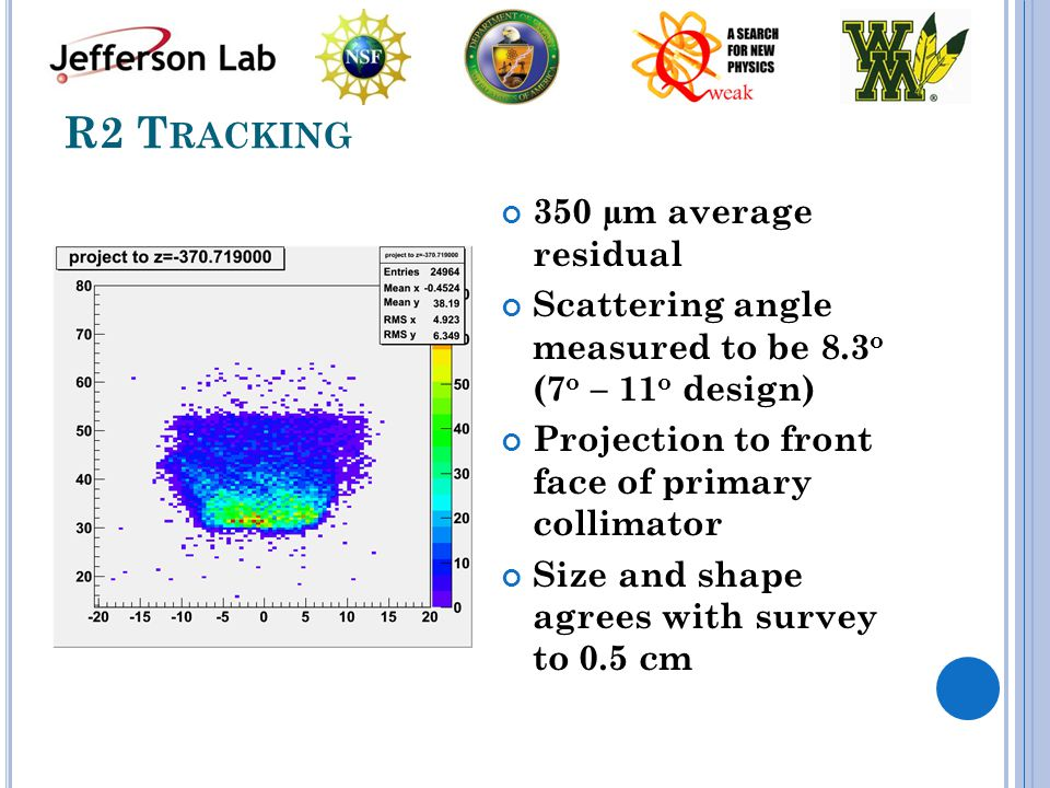 R2 T RACKING 350 µm average residual Scattering angle measured to be 8.3 o (7 o – 11 o design) Projection to front face of primary collimator Size and shape agrees with survey to 0.5 cm