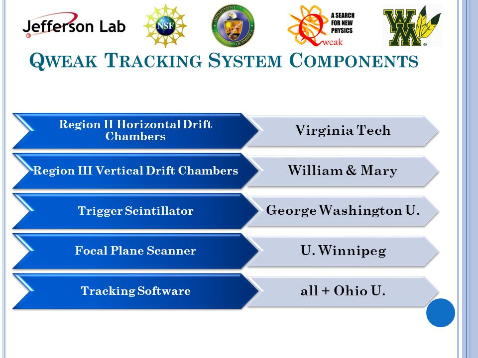 Q WEAK T RACKING S YSTEM C OMPONENTS Region II Horizontal Drift Chambers Virginia Tech Region III Vertical Drift Chambers William & Mary Trigger Scintillator George Washington U.