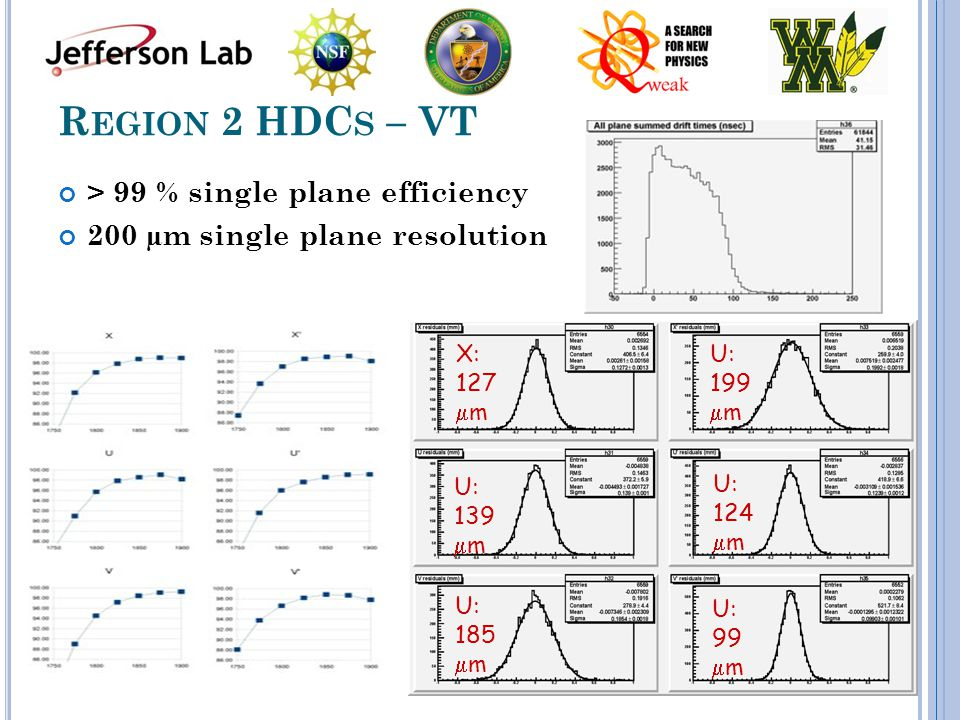 R EGION 2 HDC S – VT > 99 % single plane efficiency 200 µm single plane resolution X: 127  m U: 139  m U: 185  m U: 199  m U: 124  m U: 99  m