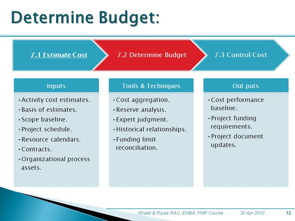 30 Apr 2010Khalid & Riyad, KAU, EMBA, PMP Course12 Inputs Activity cost estimates. Basis of estimates. Scope baseline. Project schedule. Resource cale