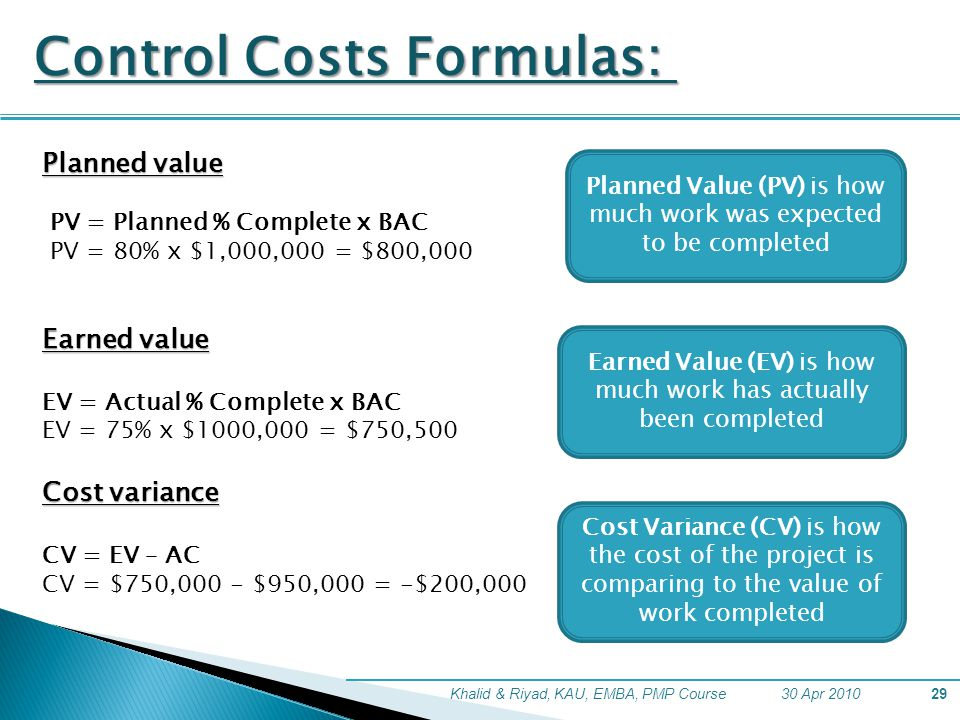 30 Apr 2010Khalid & Riyad, KAU, EMBA, PMP Course29 Control Costs Formulas: Planned value PV = Planned % Complete x BAC PV = 80% x $1,000,000 = $800,000 Earned value EV = Actual % Complete x BAC EV = 75% x $1000,000 = $750,500 Cost variance CV = EV – AC CV = $750,000 - $950,000 = -$200,000 Planned Value (PV) is how much work was expected to be completed Earned Value (EV) is how much work has actually been completed Cost Variance (CV) is how the cost of the project is comparing to the value of work completed