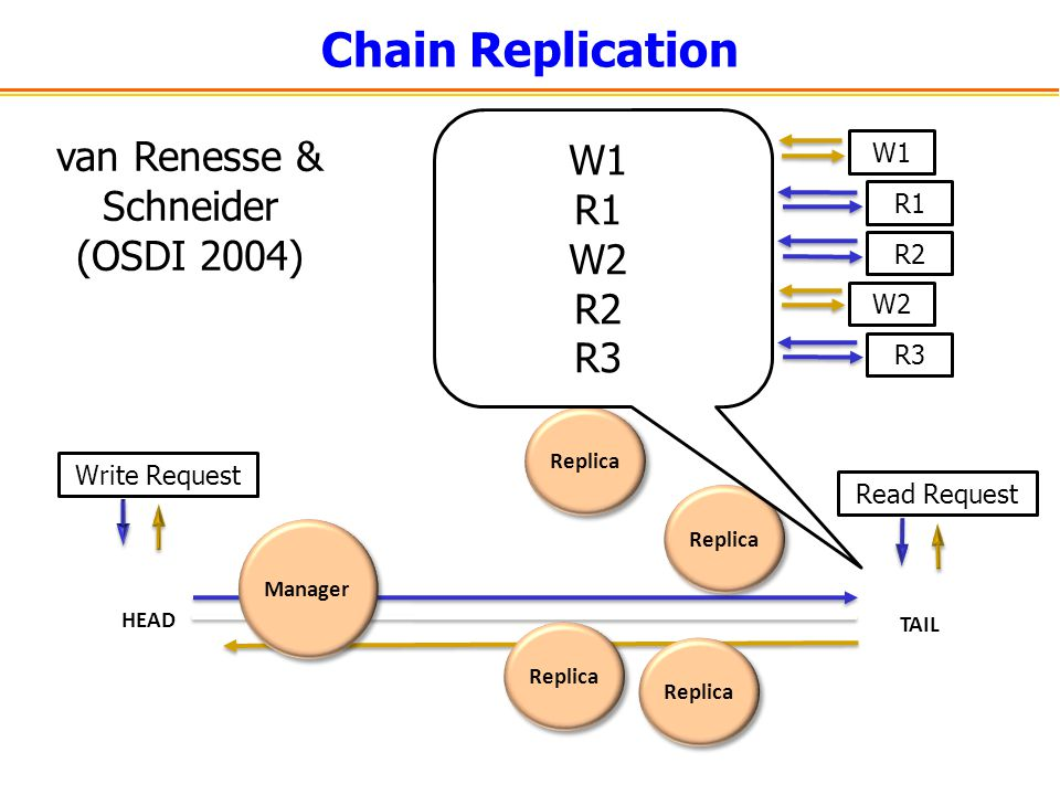 Chain Replication Strong consistency Simple replication Increases write throughput Low read throughput Can we increase throughput.
