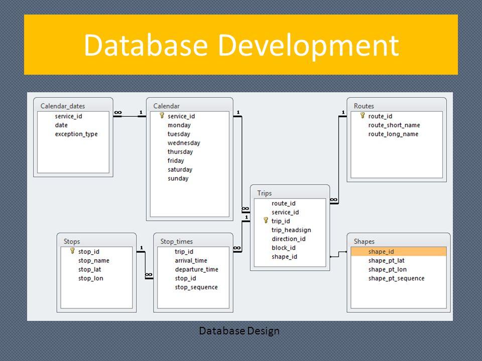 Database Development Database Design