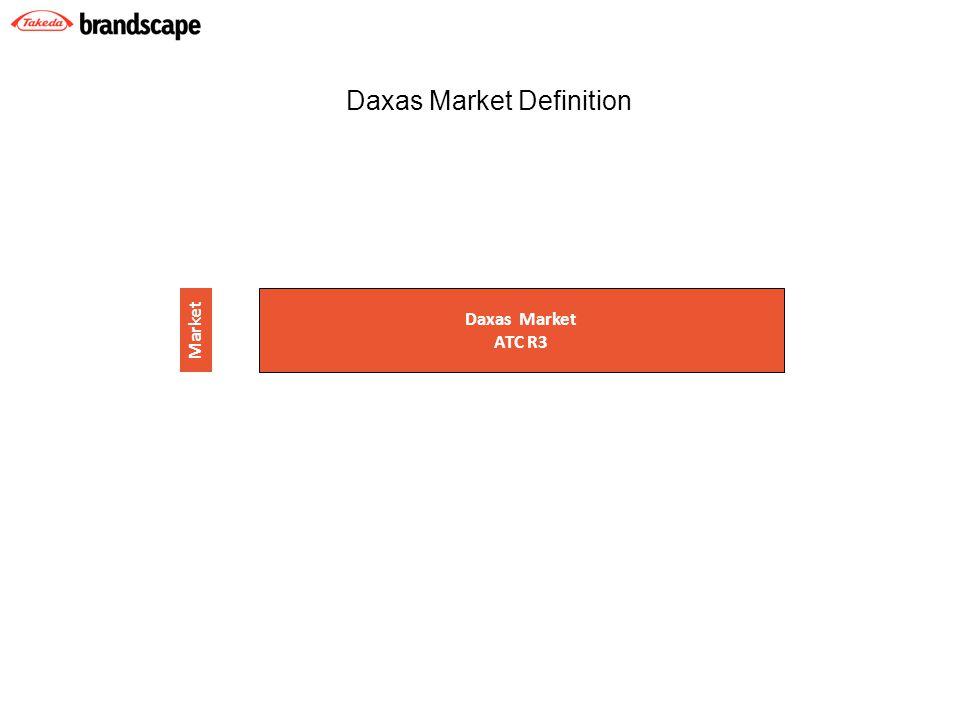 Daxas Market ATC R3 Market Daxas Market Definition