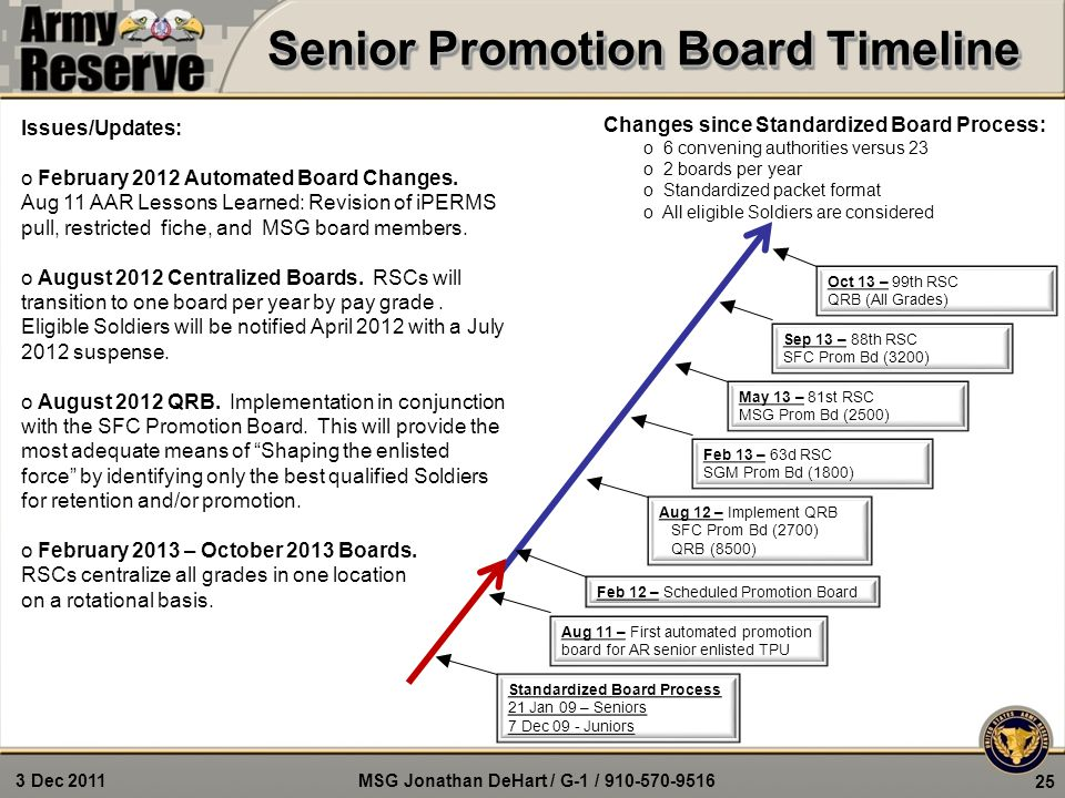 MSG Jonathan DeHart / G-1 / 910-570-9516 3 Dec 2011 25 Issues/Updates: o February 2012 Automated Board Changes.