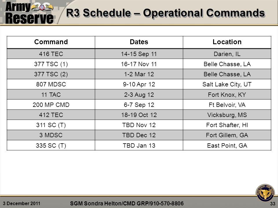 3 December 2011 R3 Schedule – Operational Commands 33 CommandDatesLocation 416 TEC14-15 Sep 11Darien, IL 377 TSC (1)16-17 Nov 11Belle Chasse, LA 377 TSC (2)1-2 Mar 12Belle Chasse, LA 807 MDSC9-10 Apr 12Salt Lake City, UT 11 TAC2-3 Aug 12Fort Knox, KY 200 MP CMD6-7 Sep 12Ft Belvoir, VA 412 TEC18-19 Oct 12Vicksburg, MS 311 SC (T)TBD Nov 12Fort Shafter, HI 3 MDSCTBD Dec 12Fort Gillem, GA 335 SC (T)TBD Jan 13East Point, GA SGM Sondra Helton/CMD GRP/910-570-8806