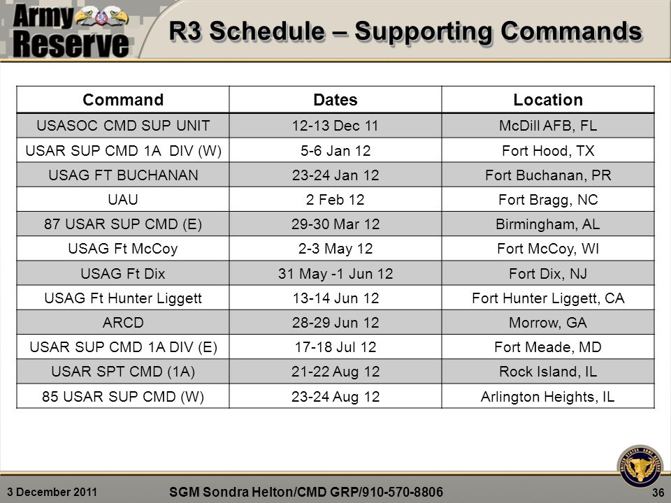 3 December 2011 36 CommandDatesLocation USASOC CMD SUP UNIT12-13 Dec 11McDill AFB, FL USAR SUP CMD 1A DIV (W)5-6 Jan 12Fort Hood, TX USAG FT BUCHANAN23-24 Jan 12Fort Buchanan, PR UAU2 Feb 12Fort Bragg, NC 87 USAR SUP CMD (E)29-30 Mar 12Birmingham, AL USAG Ft McCoy2-3 May 12Fort McCoy, WI USAG Ft Dix31 May -1 Jun 12Fort Dix, NJ USAG Ft Hunter Liggett13-14 Jun 12Fort Hunter Liggett, CA ARCD28-29 Jun 12Morrow, GA USAR SUP CMD 1A DIV (E)17-18 Jul 12Fort Meade, MD USAR SPT CMD (1A)21-22 Aug 12Rock Island, IL 85 USAR SUP CMD (W)23-24 Aug 12Arlington Heights, IL R3 Schedule – Supporting Commands SGM Sondra Helton/CMD GRP/910-570-8806
