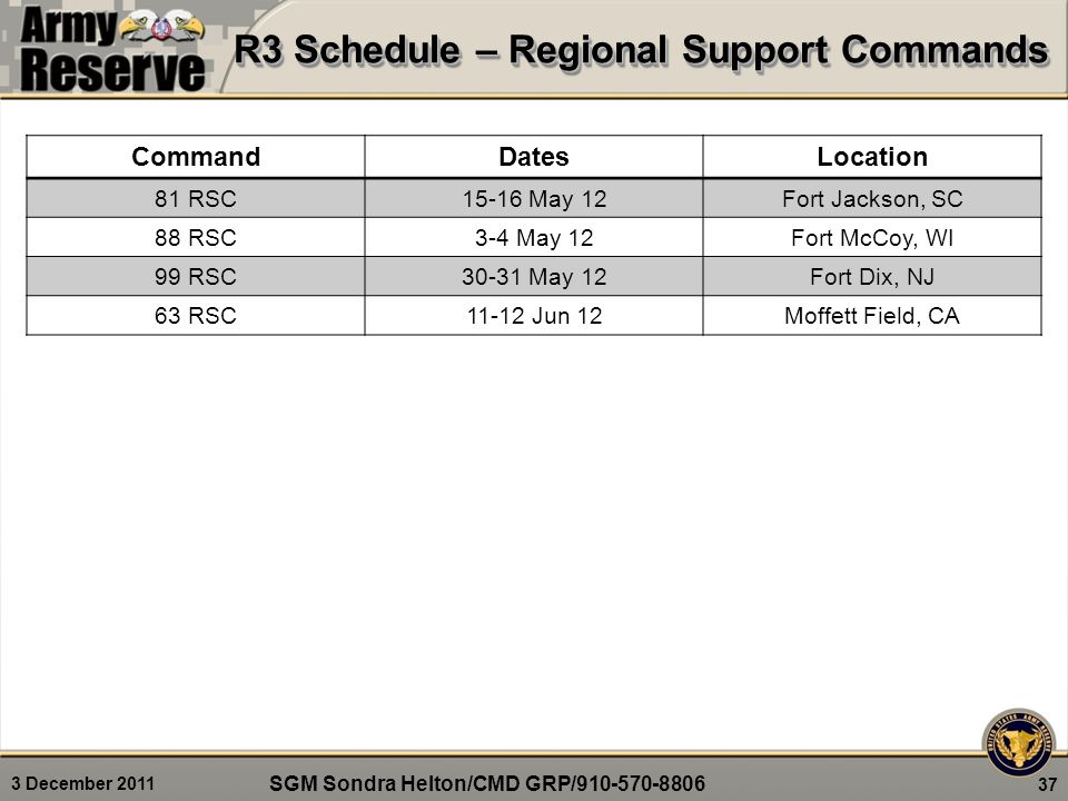 3 December 2011 R3 Schedule – Regional Support Commands 37 CommandDatesLocation 81 RSC15-16 May 12Fort Jackson, SC 88 RSC3-4 May 12Fort McCoy, WI 99 R