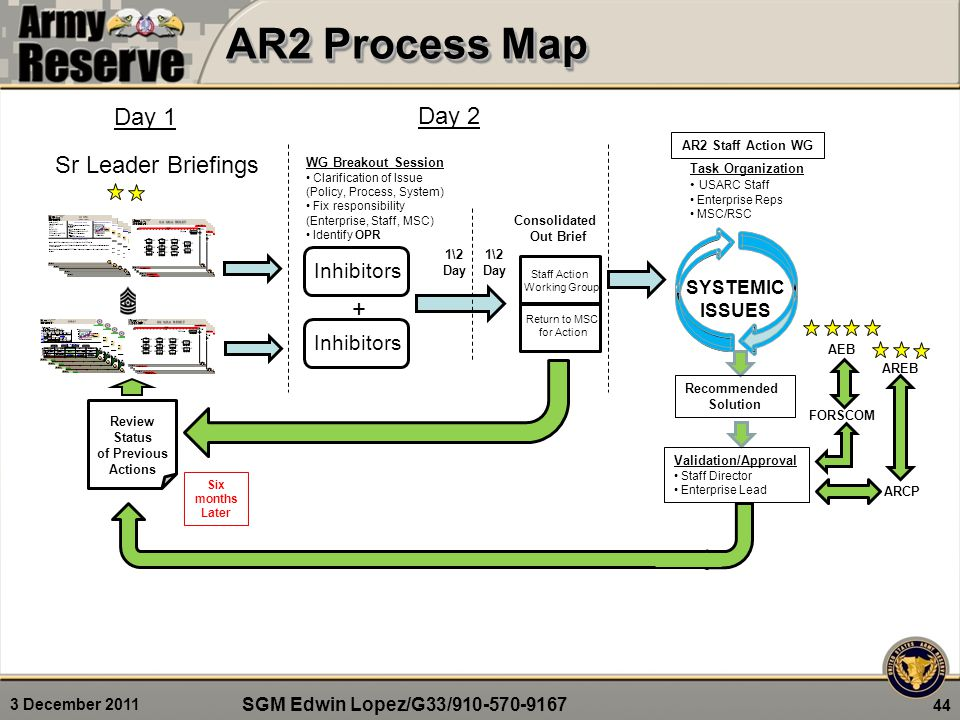 3 December 2011 AR2 Process Map 44 Inhibitors Sr Leader Briefings Inhibitors + Consolidated Out Brief Return to MSC for Action Staff Action Working Group AR2 Staff Action WG WG Breakout Session Clarification of Issue (Policy, Process, System) Fix responsibility (Enterprise, Staff, MSC) Identify OPR Recommended Solution Validation/Approval Staff Director Enterprise Lead FORSCOM AEB ARCP AREB SYSTEMIC ISSUES Review Status of Previous Actions Task Organization USARC Staff Enterprise Reps MSC/RSC Day 1 Day 2 Six months Later 1\2 Day 1\2 Day SGM Edwin Lopez/G33/910-570-9167
