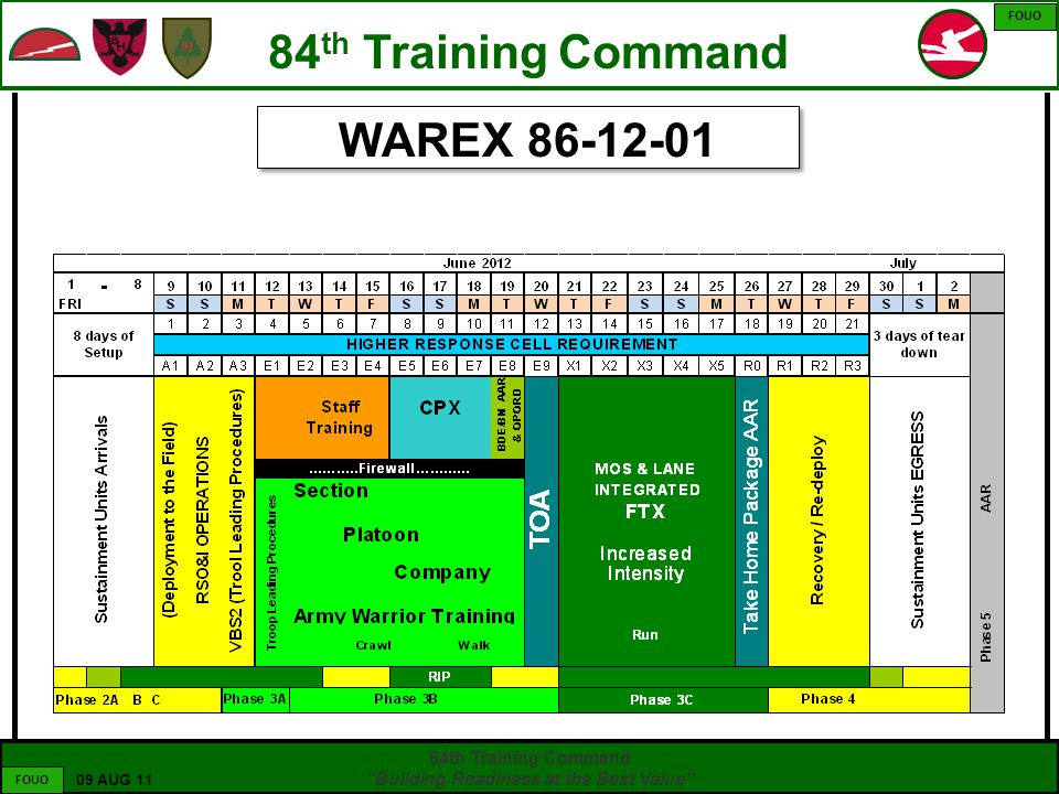 "55 UNCLASSIFIED 84th Training Command ""Building Readiness at the Best Value"" FOUO 09 AUG 11 FOUO 84 th Training Command WAREX 86-12-01"