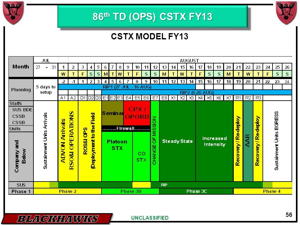 56 UNCLASSIFIED CSTX MODEL FY13 86 th TD (OPS) CSTX FY13