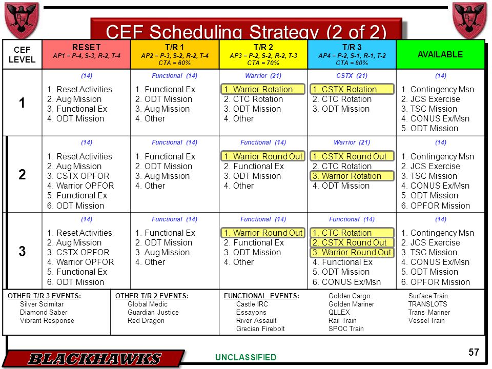 57 UNCLASSIFIED CEF Scheduling Strategy (2 of 2) CEF LEVEL RESET AP1 = P-4, S-3, R-2, T-4 T/R 1 AP2 = P-3, S-2, R-2, T-4 CTA = 60% T/R 2 AP3 = P-2, S-2, R-2, T-3 CTA = 70% T/R 3 AP4 = P-2, S-1, R-1, T-2 CTA = 80% AVAILABLE 1 (14)Functional (14)Warrior (21)CSTX (21)(14) 1.Reset Activities 2.Aug Mission 3.Functional Ex 4.ODT Mission 1.Functional Ex 2.ODT Mission 3.Aug Mission 4.Other 1.Warrior Rotation 2.CTC Rotation 3.ODT Mission 4.Other 1.CSTX Rotation 2.CTC Rotation 3.ODT Mission 1.Contingency Msn 2.JCS Exercise 3.TSC Mission 4.CONUS Ex/Msn 5.ODT Mission 2 (14)Functional (14) Warrior (21)(14) 1.Reset Activities 2.Aug Mission 3.CSTX OPFOR 4.Warrior OPFOR 5.Functional Ex 6.ODT Mission 1.Functional Ex 2.ODT Mission 3.Aug Mission 4.Other 1.Warrior Round Out 2.Functional Ex 3.ODT Mission 4.Other 1.CSTX Round Out 2.CTC Rotation 3.Warrior Rotation 4.ODT Mission 1.Contingency Msn 2.JCS Exercise 3.TSC Mission 4.CONUS Ex/Msn 5.ODT Mission 6.OPFOR Mission 3 (14)Functional (14) (14) 1.Reset Activities 2.Aug Mission 3.CSTX OPFOR 4.Warrior OPFOR 5.Functional Ex 6.ODT Mission 1.Functional Ex 2.ODT Mission 3.Aug Mission 4.Other 1.Warrior Round Out 2.Functional Ex 3.ODT Mission 4.Other 1.CTC Rotation 2.CSTX Round Out 3.Warrior Round Out 4.Functional Ex 5.ODT Mission 6.CONUS Ex/Msn 1.Contingency Msn 2.JCS Exercise 3.TSC Mission 4.CONUS Ex/Msn 5.ODT Mission 6.OPFOR Mission OTHER T/R 3 EVENTS: Silver Scimitar Diamond Saber Vibrant Response OTHER T/R 2 EVENTS: Global Medic Guardian Justice Red Dragon FUNCTIONAL EVENTS:Golden CargoSurface Train Castle IRCGolden MarinerTRANSLOTS EssayonsQLLEXTrans Mariner River AssaultRail TrainVessel Train Grecian FireboltSPOC Train