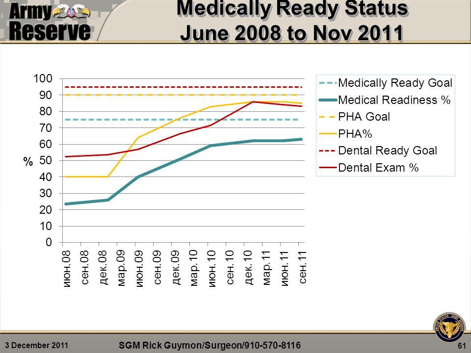 Medically Ready Status June 2008 to Nov 2011 61 SGM Rick Guymon/Surgeon/910-570-8116