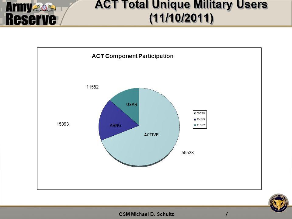 CSM Michael D. Schultz ACT Total Unique Military Users (11/10/2011) 7