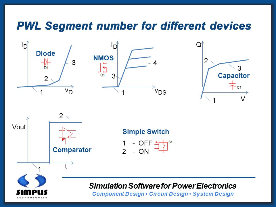 Simulation Software for Power Electronics Component Design Circuit Design System Design IDID vDvD 1 2 3 Diode IDID v DS 1 3 4 NMOS Q V 1 2 3 Vout t 1 2 Comparator Simple Switch 1- OFF 2- ON Capacitor