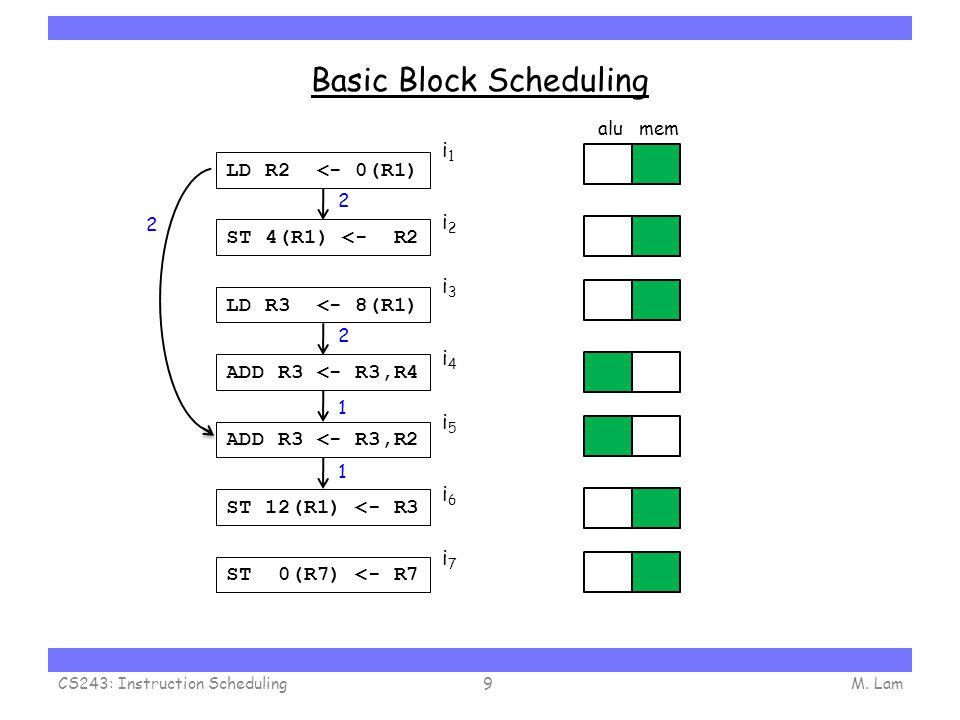 Carnegie Mellon Basic Block Scheduling M. LamCS243: Instruction Scheduling9 LD R2 <- 0(R1) ST 4(R1) <- R2 LD R3 <- 8(R1) ADD R3 <- R3,R4 ADD R3 <- R3,
