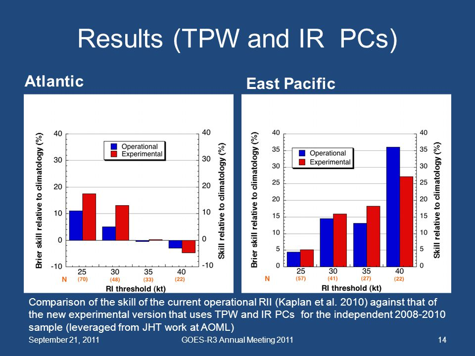 Results (TPW and IR PCs) Atlantic East Pacific September 21, 2011GOES-R3 Annual Meeting 201114 Comparison of the skill of the current operational RII