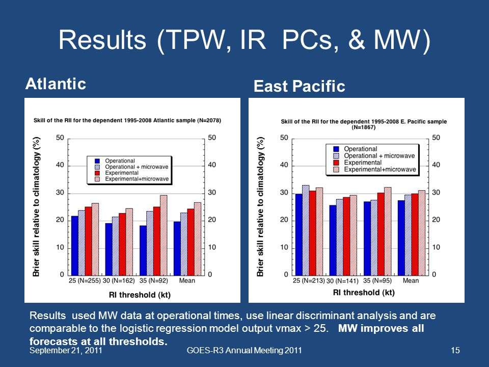 Results (TPW, IR PCs, & MW) Atlantic East Pacific September 21, 2011GOES-R3 Annual Meeting 201115 Results used MW data at operational times, use linea
