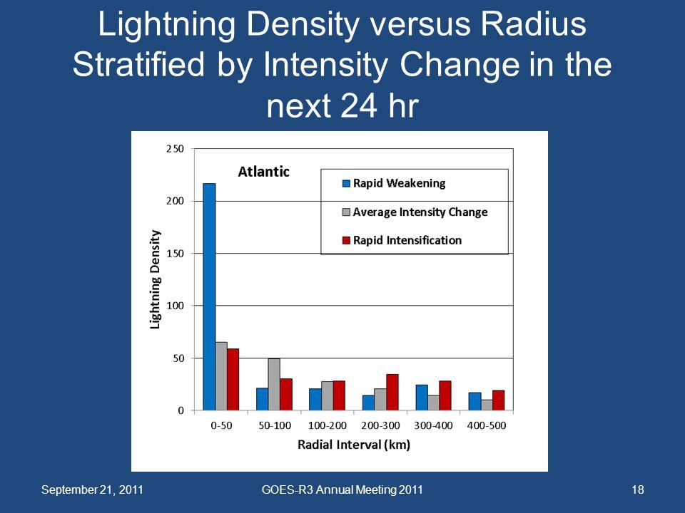 Lightning Density versus Radius Stratified by Intensity Change in the next 24 hr September 21, 2011GOES-R3 Annual Meeting 201118