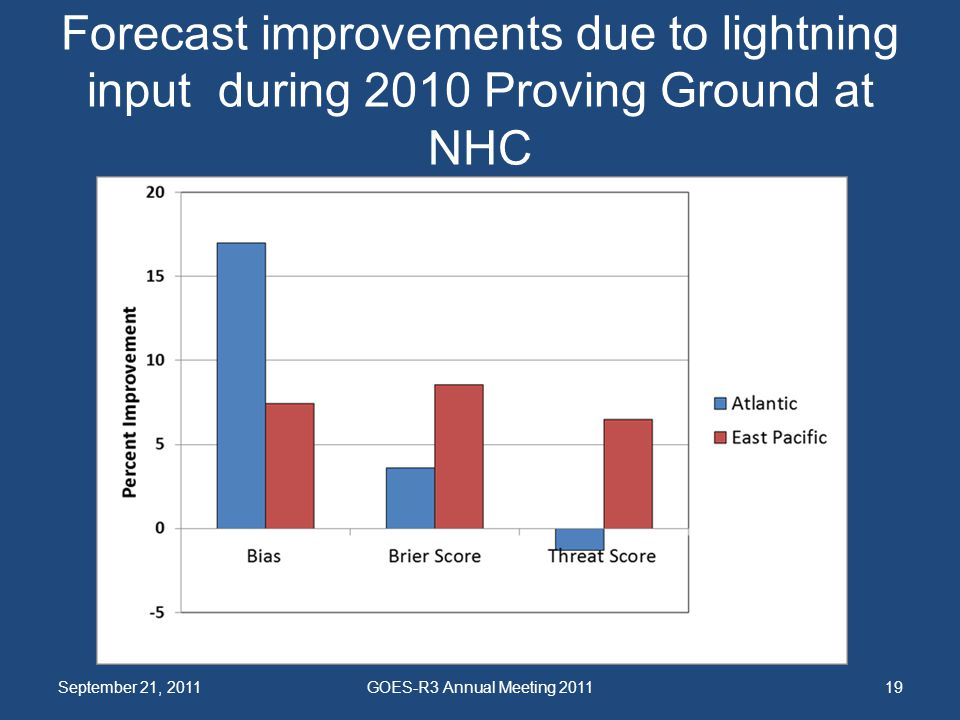 Forecast improvements due to lightning input during 2010 Proving Ground at NHC September 21, 2011GOES-R3 Annual Meeting 201119
