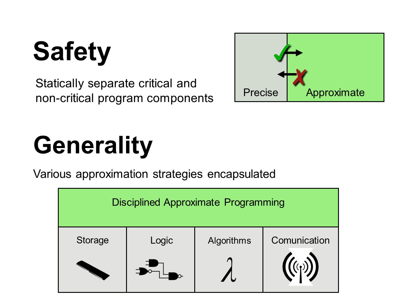 Safety Statically separate critical and non-critical program components PreciseApproximate ✗ ✗ ✓ ✓ Generality Various approximation strategies encapsulated Storage Logic Disciplined Approximate Programming Algorithms λ Comunication