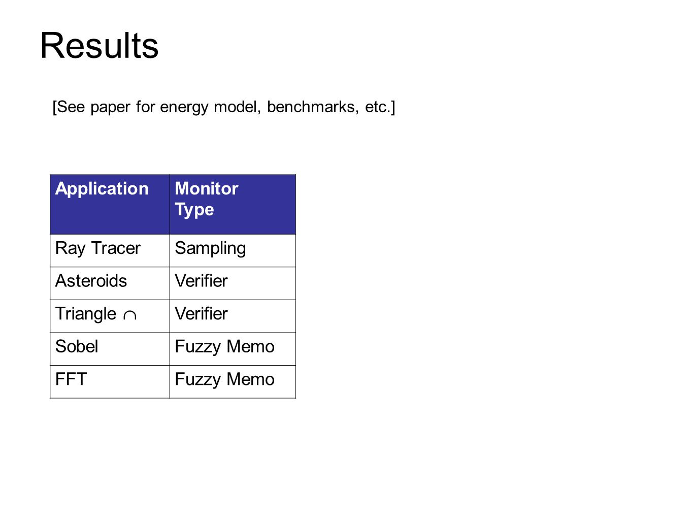 Results [See paper for energy model, benchmarks, etc.] ApplicationMonitor Type Ray TracerSampling AsteroidsVerifier Triangle  Verifier SobelFuzzy Memo FFTFuzzy Memo