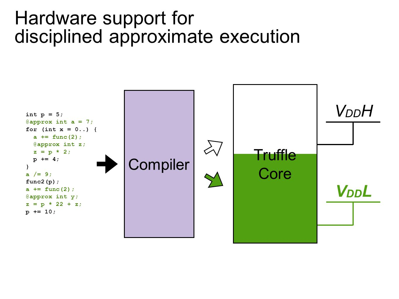 Hardware support for disciplined approximate execution Truffle Core Compiler int p = 5; @approx int a = 7; for (int x = 0..) { a += func(2); @approx i