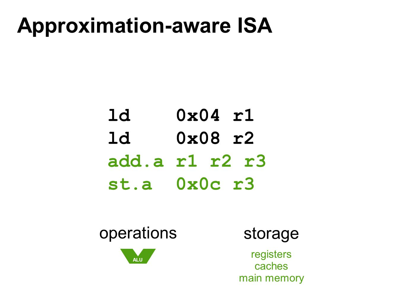 Approximation-aware ISA ld 0x04 r1 ld 0x08 r2 add.a r1 r2 r3 st.a 0x0c r3 operations ALU storage registers caches main memory