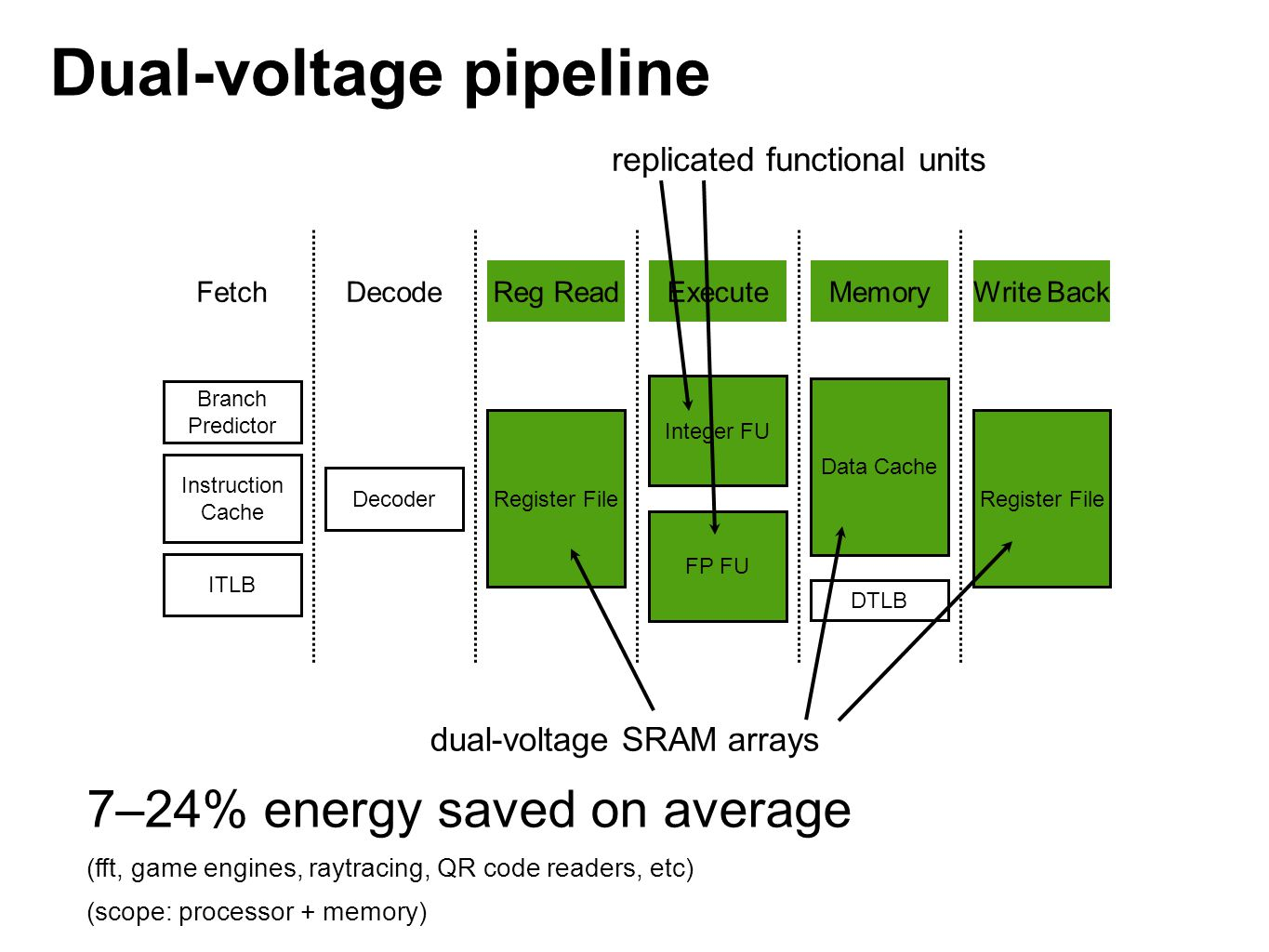 Dual-voltage pipeline FetchDecodeReg ReadExecuteMemoryWrite Back Branch Predictor Instruction Cache ITLB Decoder Register File Integer FU FP FU Data Cache DTLB Register File replicated functional units dual-voltage SRAM arrays 7–24% energy saved on average (fft, game engines, raytracing, QR code readers, etc) (scope: processor + memory)