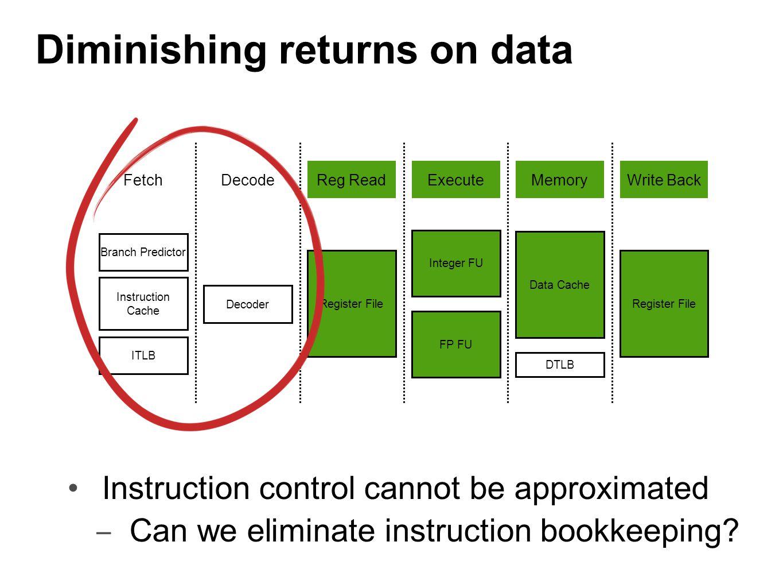Diminishing returns on data FetchDecodeReg ReadExecuteMemoryWrite Back Branch Predictor Instruction Cache ITLB Decoder Register File Integer FU FP FU