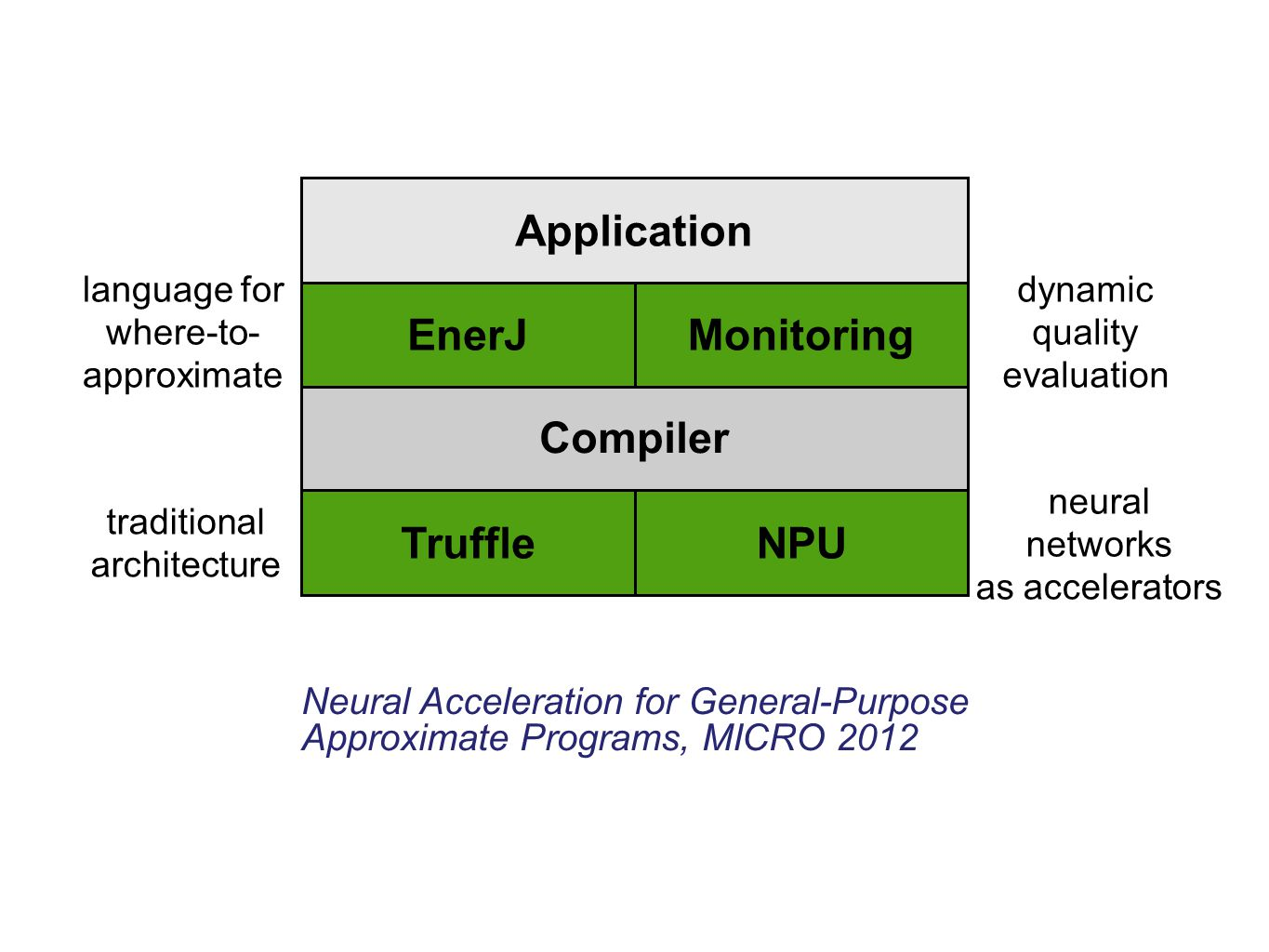 Compiler Architecture EnerJ TruffleNPU traditional architecture neural networks as accelerators language for where-to- approximate Monitoring dynamic