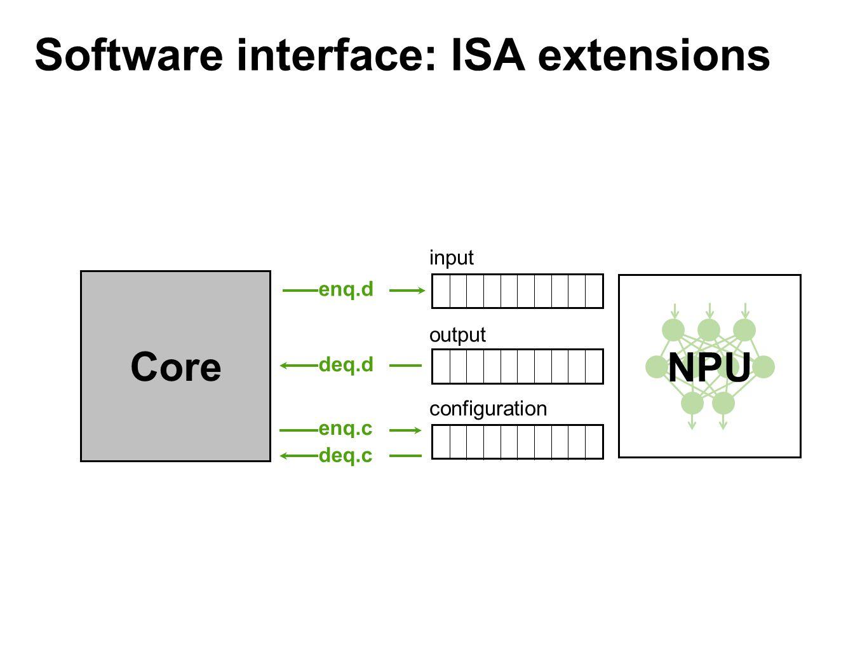 Software interface: ISA extensions Core NPU input output configuration enq.c deq.c enq.d deq.d